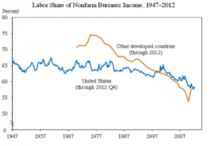 labour_decline_versus_Capital